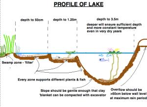 PROFILE OF LAKE